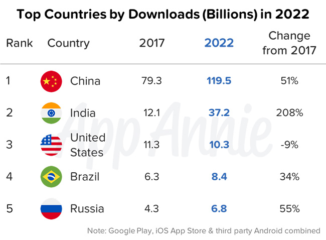 app downloads by countries
