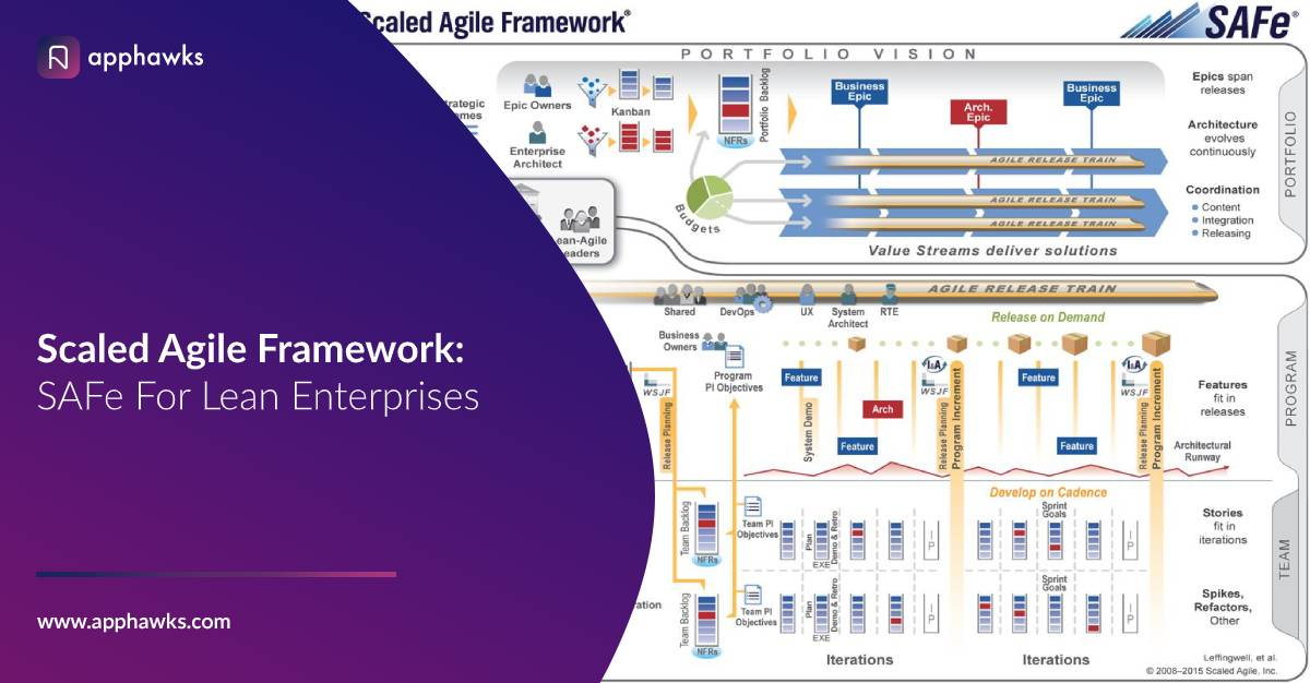 Scaled Agile Framework: SAFe For Lean Enterprises