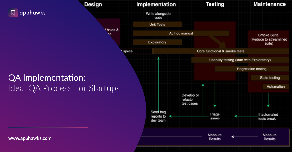 QA Implementation: Ideal QA Process For Startups